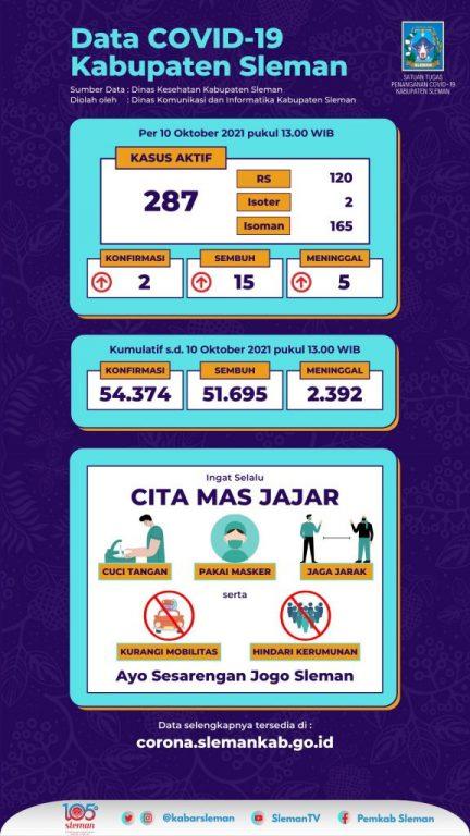 Informasi Data Covid-19 Kabupaten Sleman 11 Oktober 2021