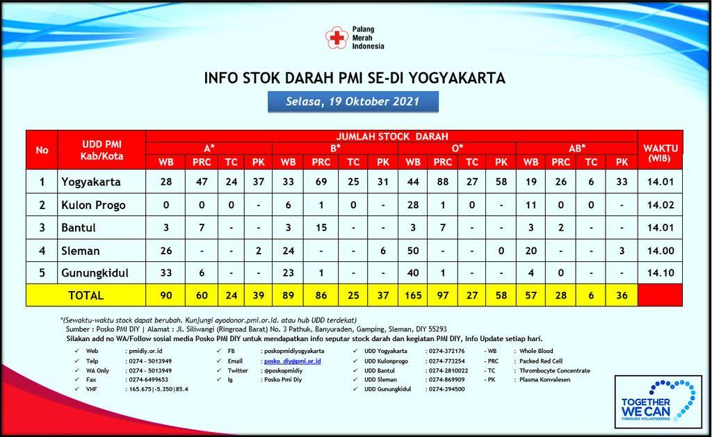 Update Informasi Jumlah Stok Darah Hari Selasa, 19 Oktober 2021